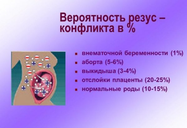 Вероятность развития резус-сенсибилизации