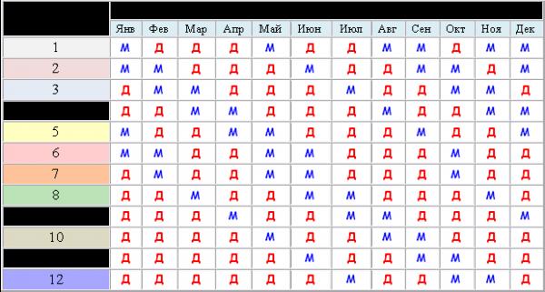 Японский календарь для определения пола ребёнка