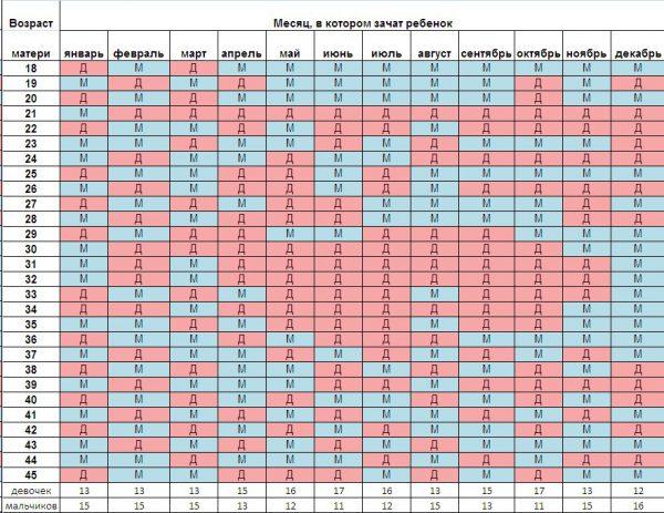 Древнекитайская таблица определения пола ребенка