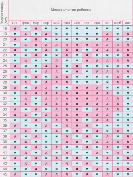 Таблица определения пола ребёнка