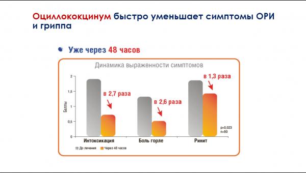Результаты исследования терапевтического действия Оциллококцинума в виде диаграммы