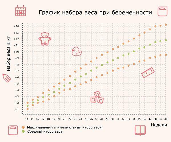 График набора веса при обычной беременности