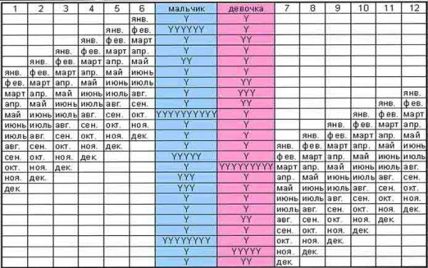 Японский календарь определения пола ребенка. Таблица 2