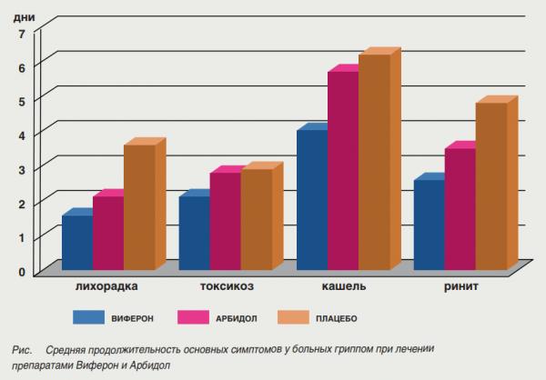 Результаты исследований действия Виферона при лечении ОРВИ, представленные в виде диаграммы