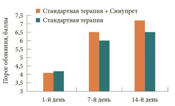Сравнительная оценка эффективности стандартной терапии синусита в сочетании с Синупретом