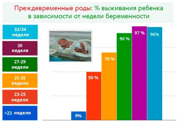 Диаграмма выживаемости новорождённого в зависимости от недели беременности