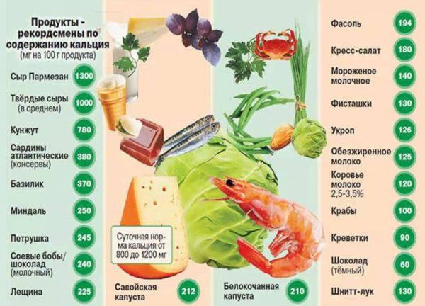 Продукты питания с высоким содержанием кальция