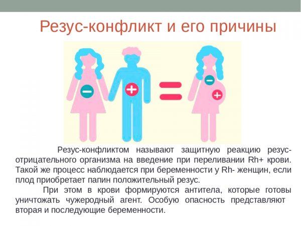 Схема возникновения резус-конфликта при беременности