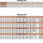 Таблицы Ж2, Ж3