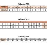 Таблицы М4, М5, М6