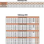 Таблицы М2, М3